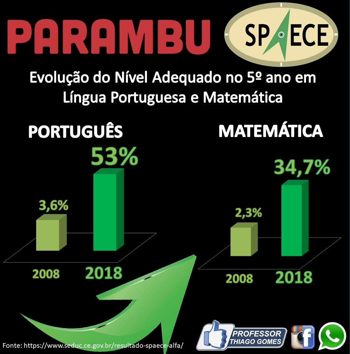 Parambu mais uma vez se destaca no Sistema Permanente da Educação Básica do Ceará