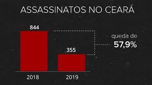 Governador Camilo Santana comemora a queda de 58% do índice de violência no Ceará